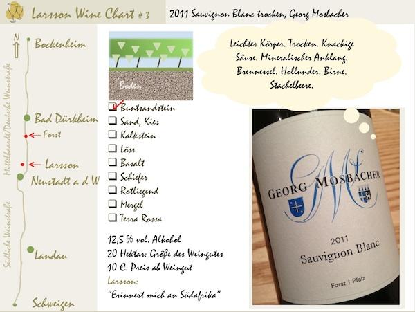 LarssonWineChart #3: 2011 Sauvignon Blanc Mosbacher