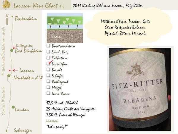 LarssonWineChart #4: Riesling RebArena, Fitz-Ritter