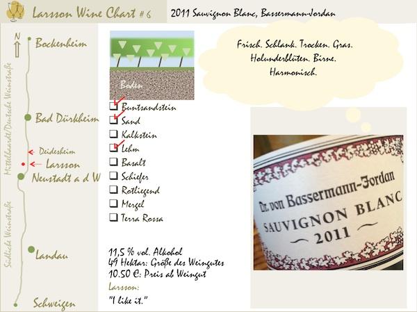 LarssonWineCharts: 2011 Sauvignon Blanc, Bassermann-Jordan