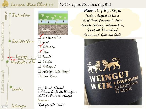Larsson Wine Charts #8: 2011 Sauvignon Blanc, Weik