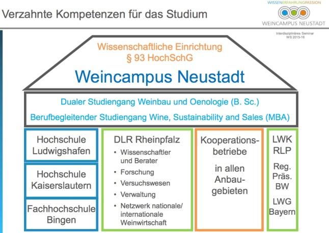 © Weincampus Neustadt